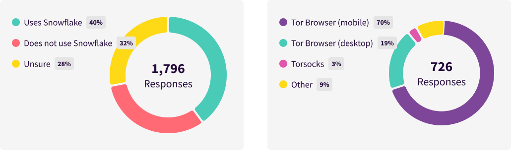 assets/static/images/blog/inline-images/snowflake-survey-figs-4-and-7.png