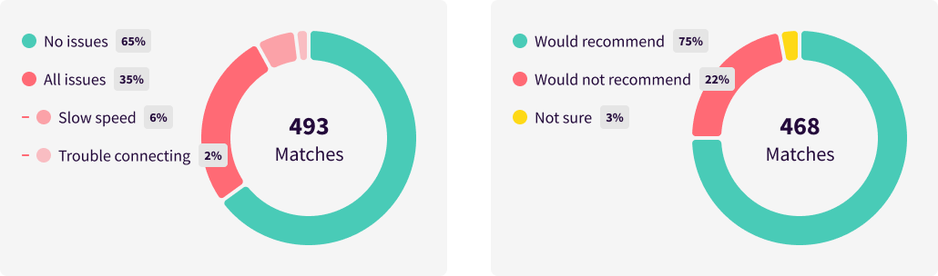 assets/static/images/blog/inline-images/snowflake-survey-figs-9-and-10.png
