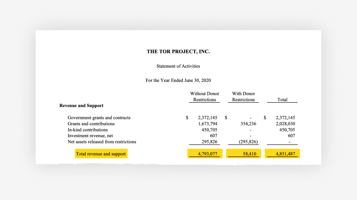 assets/static/images/blog/inline-images/tpo-revenue-and-support.png