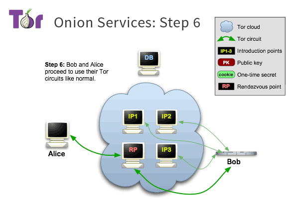 assets/static/images/onion-services/overview/tor-onion-services-6.png